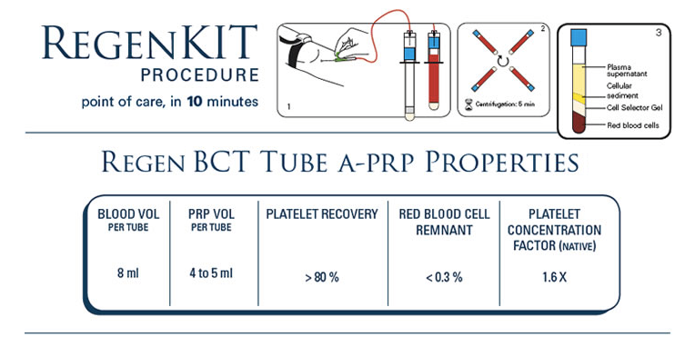 RegenLab RegenKit PRP BCT - Double Tube Kit Part Number: RK-BCT-2 LICENSE  REQUIRED -You must supply your medical license number(s) at checkout